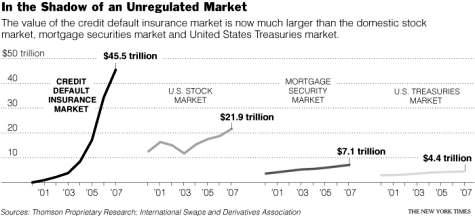 Credit default market . NY Times.