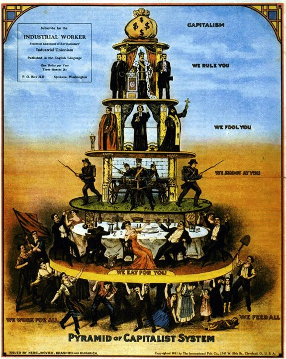 The wobblies pyramid of capitalist system
