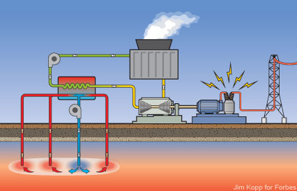 Geothermal power gaining attention   Politics in the Zeros