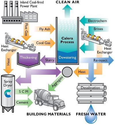 Desalination Politics In The Zeros