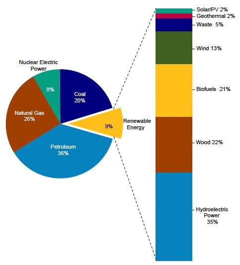 an analysis of the use of the nuclear energy in the untied states Ten states that run on nuclear analysis covers the 10 states in which nuclear energy is the generation in the united states comes.