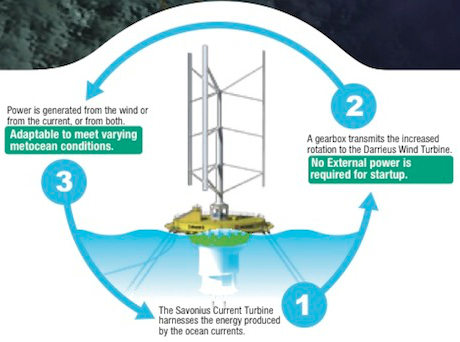 swid wind current turbine