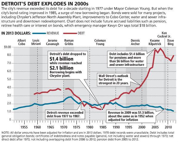 Detroit-debt