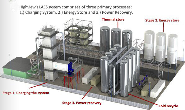 Liquid Air Energy Storage Energy Vulture