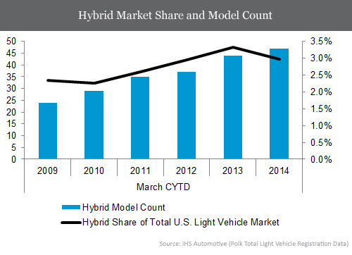 hybrid-car-market-share