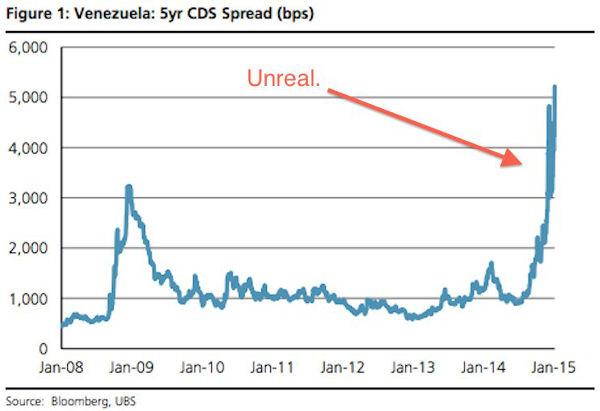 Venezuela-CDS